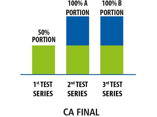 CA IPCC Mock Test Series CA FINAL Mock Test Series PREPCA